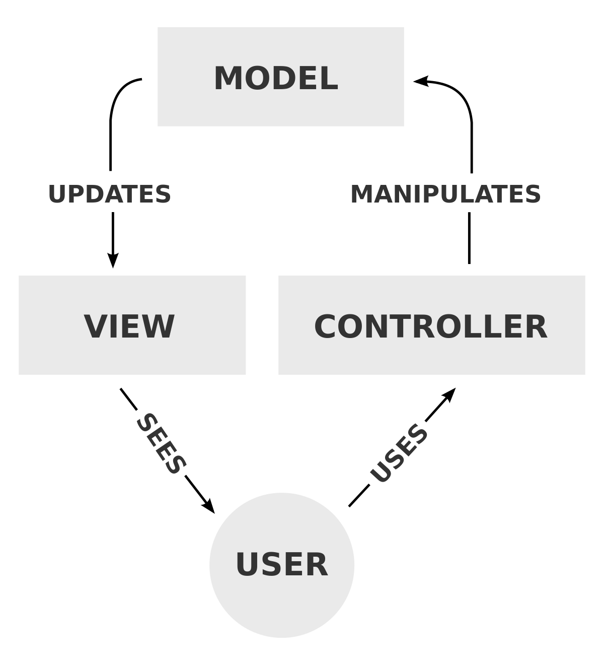 A diagram describing MVC architecture