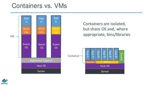 Figure 1. Containers vs Virtual Machines
